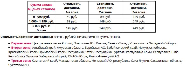 стоимость доставки Faberlic